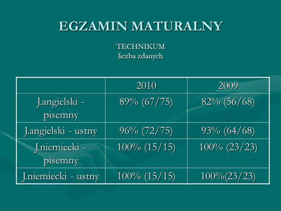 EGZAMIN MATURALNY 2010 2009 J.angielski - pisemny 89% (67/75)