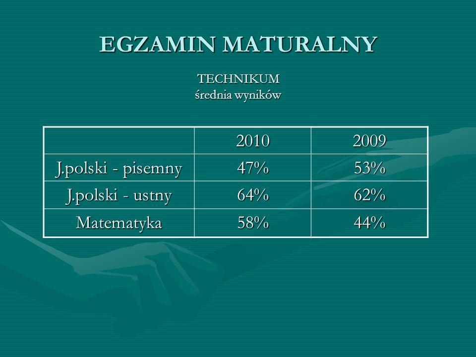 EGZAMIN MATURALNY 2010 2009 J.polski - pisemny 47% 53%