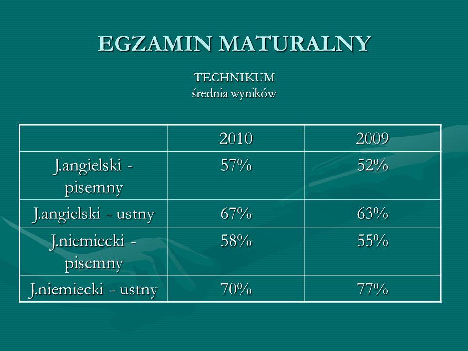 EGZAMIN MATURALNY 2010 2009 J.angielski - pisemny 57% 52%