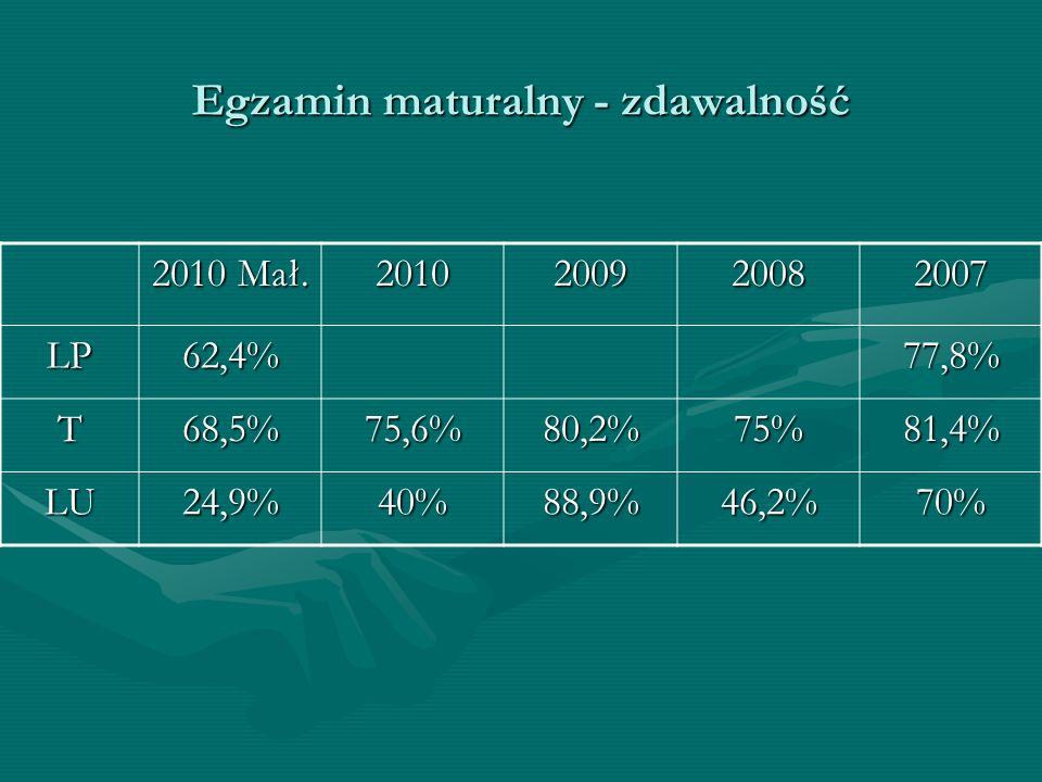 Egzamin maturalny - zdawalność