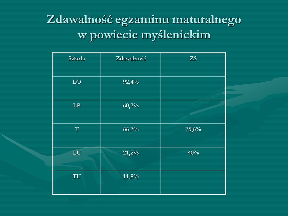 Zdawalność egzaminu maturalnego w powiecie myślenickim