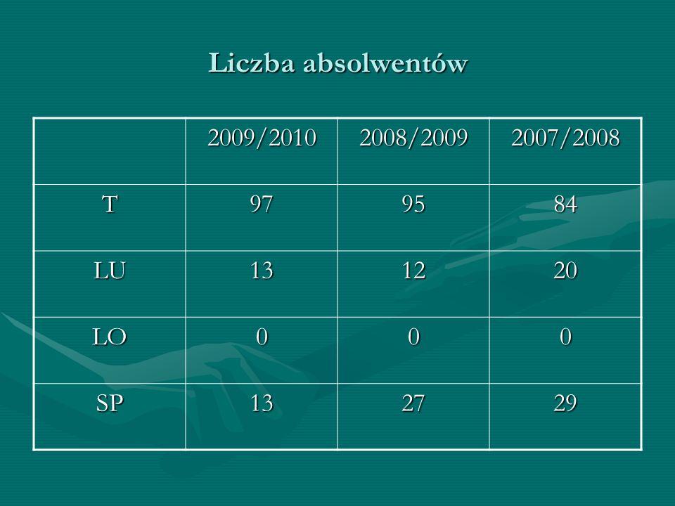 Liczba absolwentów 2009/2010 2008/2009 2007/2008 T 97 95 84 LU 13 12