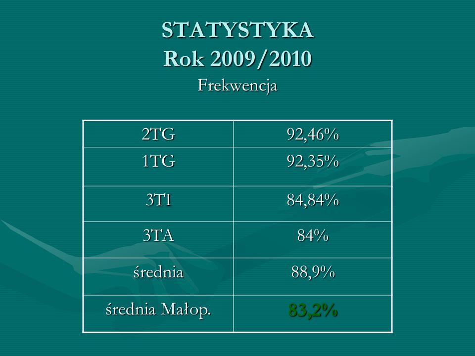 STATYSTYKA Rok 2009/2010 83,2% Frekwencja 2TG 92,46% 1TG 92,35% 3TI