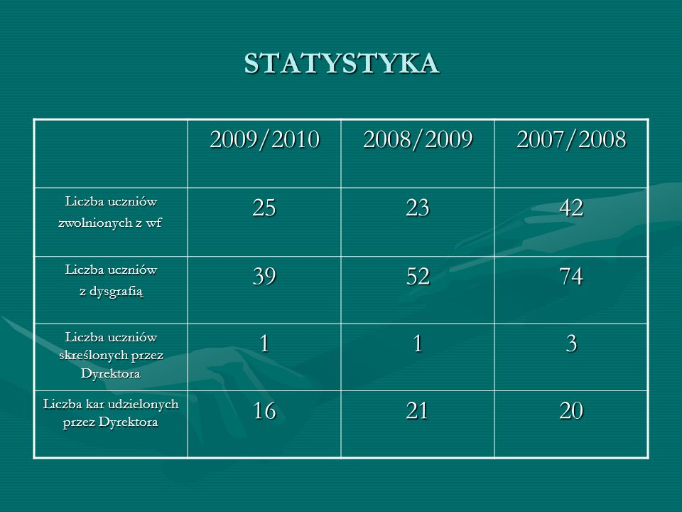 STATYSTYKA 2009/2010. 2008/2009. 2007/2008. Liczba uczniów. zwolnionych z wf. 25. 23. 42. z dysgrafią.