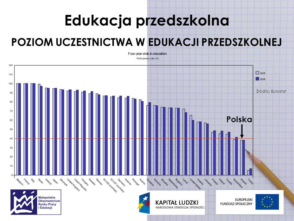 Edukacja przedszkolna