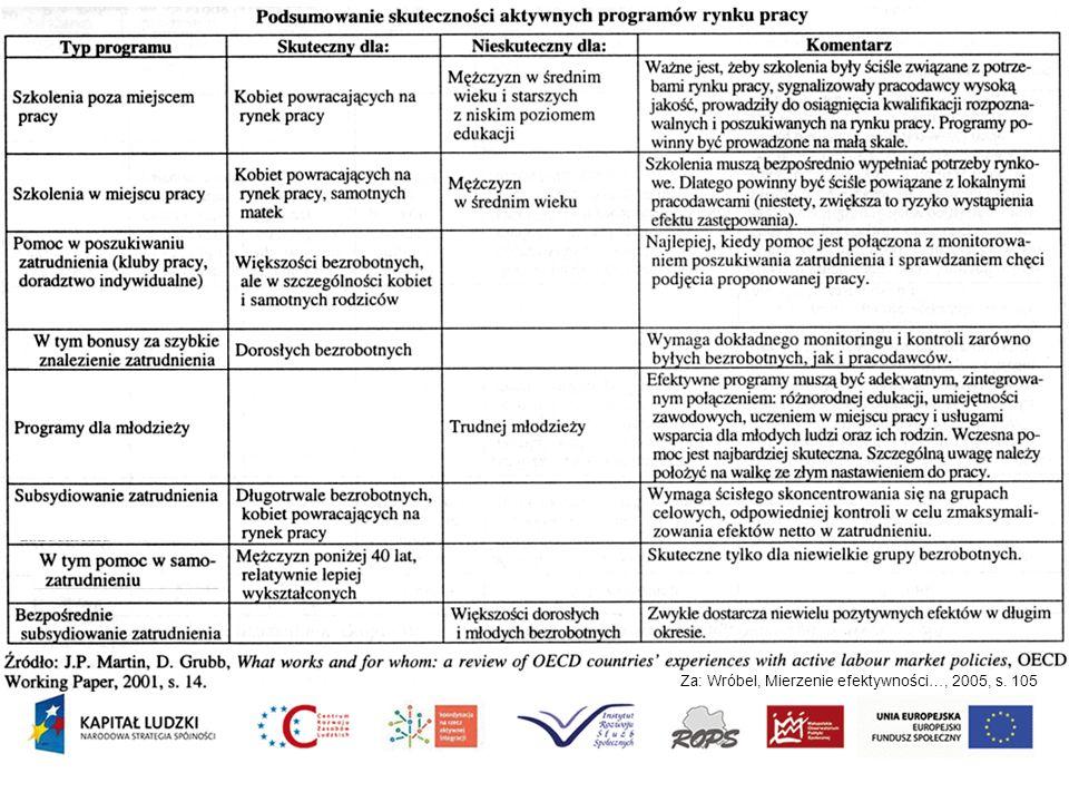 Projekt Koordynacja na rzecz aktywnej integracji 11