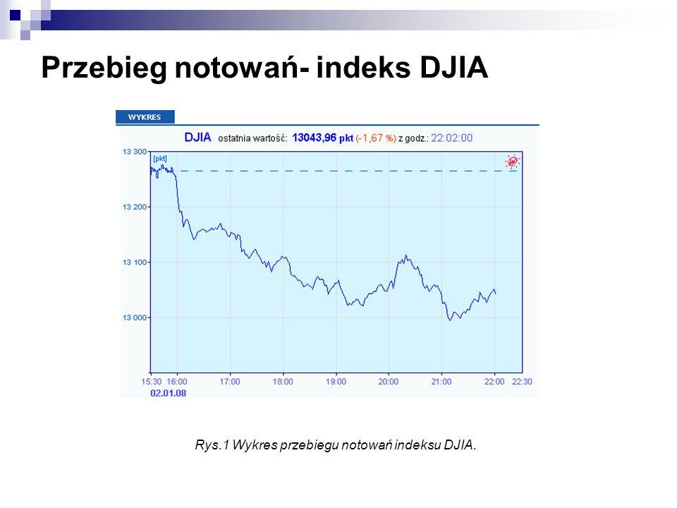 Przebieg notowań- indeks DJIA