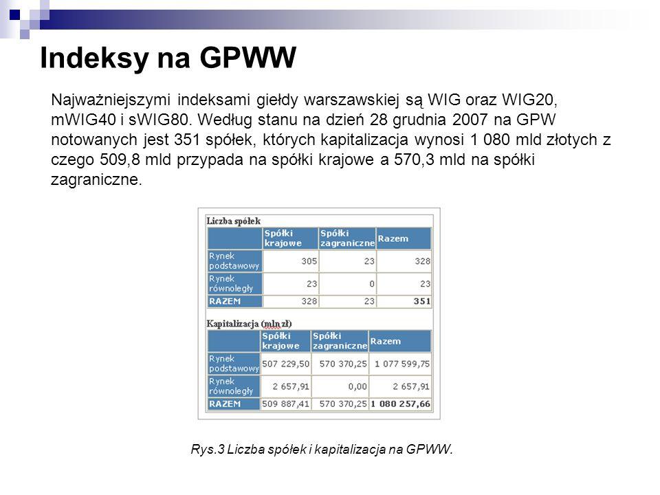 Rys.3 Liczba spółek i kapitalizacja na GPWW.