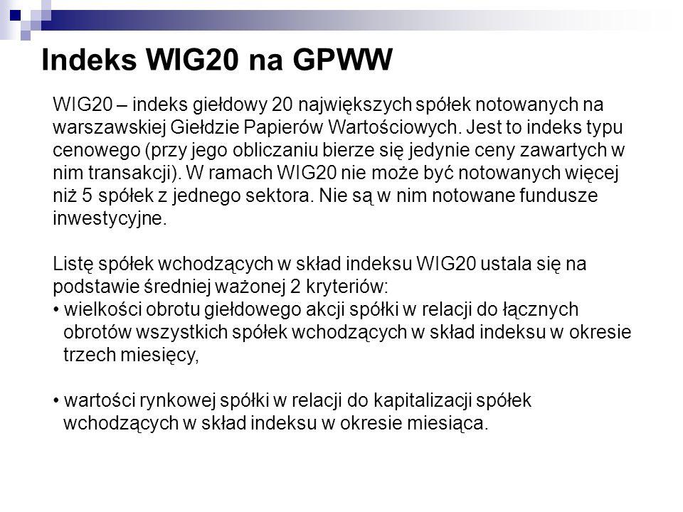 Indeks WIG20 na GPWW