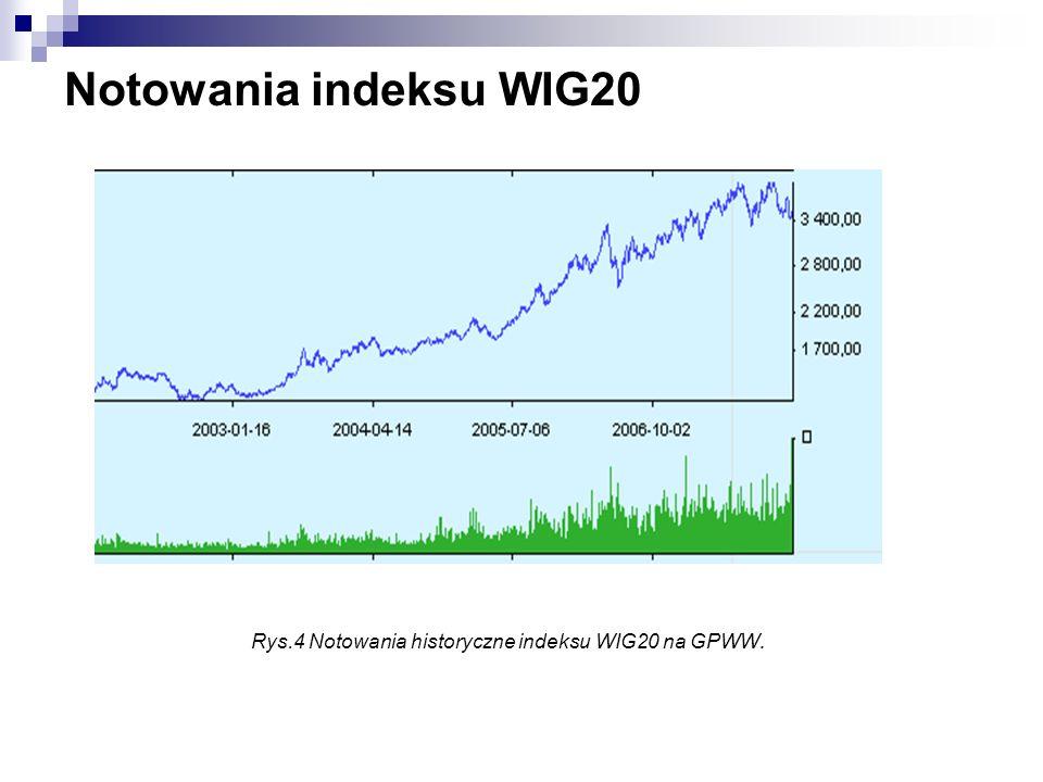 Rys.4 Notowania historyczne indeksu WIG20 na GPWW.