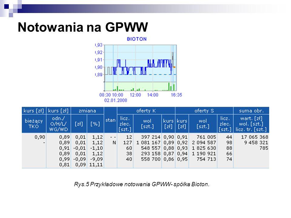 Rys.5 Przykładowe notowania GPWW- spółka Bioton.