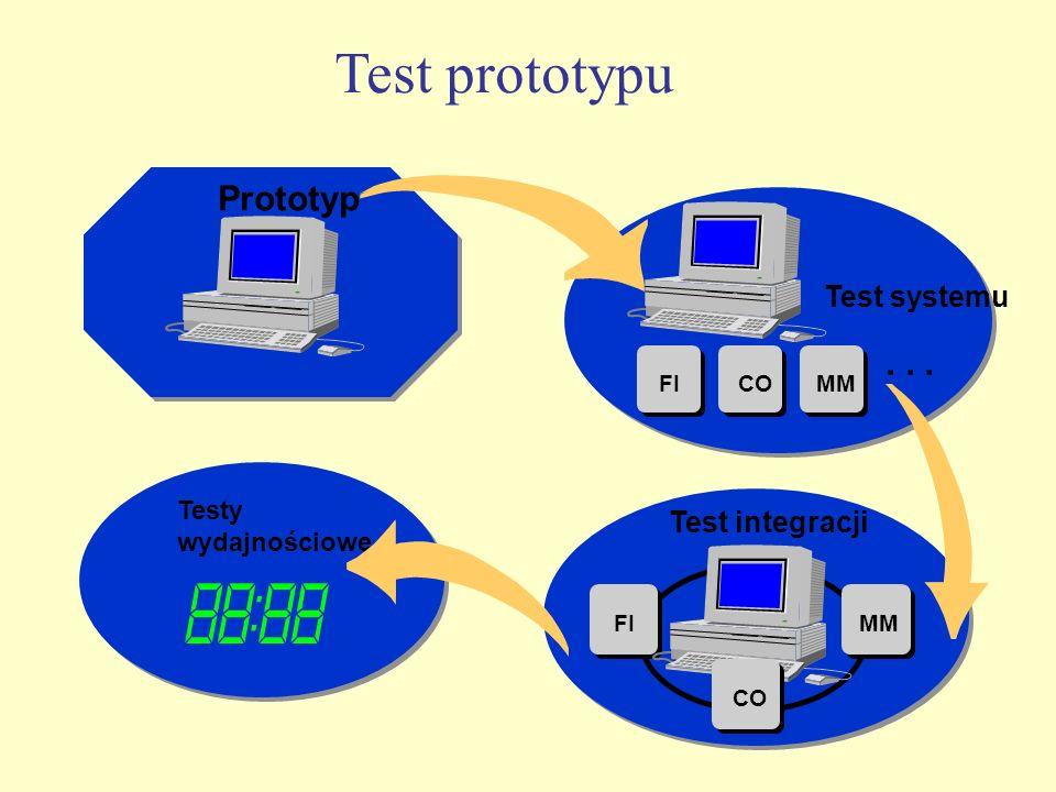 Test prototypu Prototyp . . . Test systemu Test integracji Testy