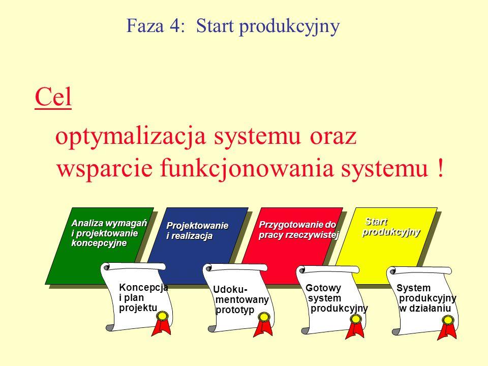 Faza 4: Start produkcyjny