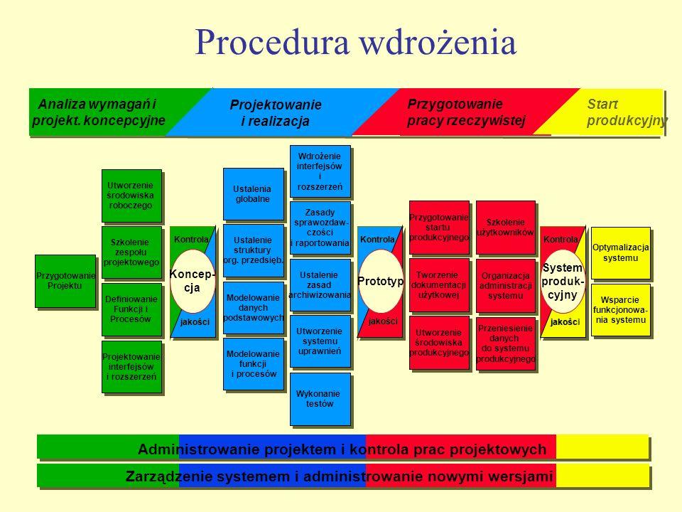 Procedura wdrożenia Analiza wymagań i. projekt. koncepcyjne. Projektowanie. i realizacja. Przygotowanie.