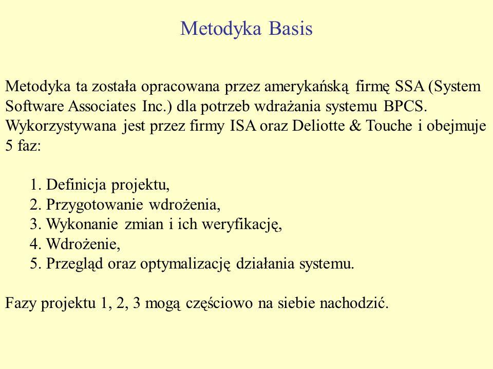 Metodyka Basis