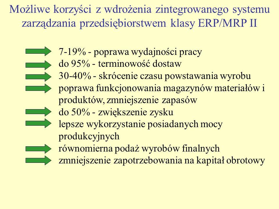 Możliwe korzyści z wdrożenia zintegrowanego systemu zarządzania przedsiębiorstwem klasy ERP/MRP II