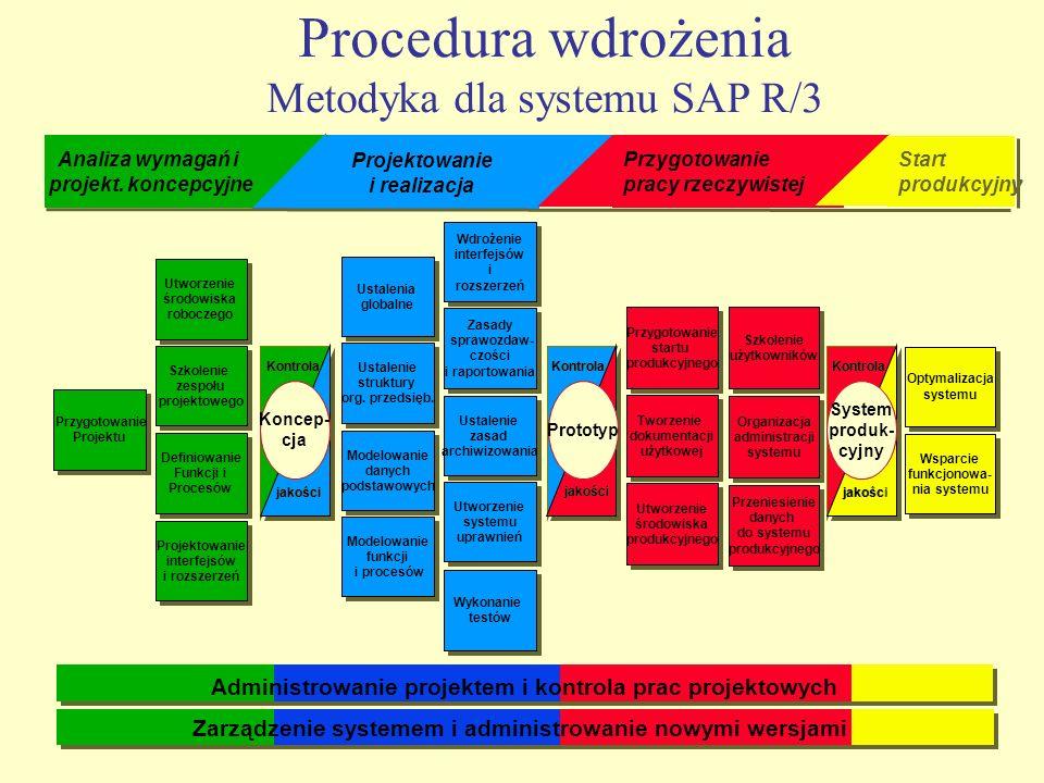 Procedura wdrożenia Metodyka dla systemu SAP R/3