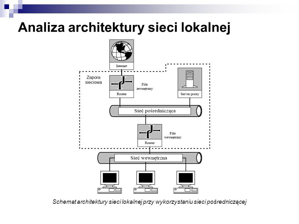 Analiza architektury sieci lokalnej