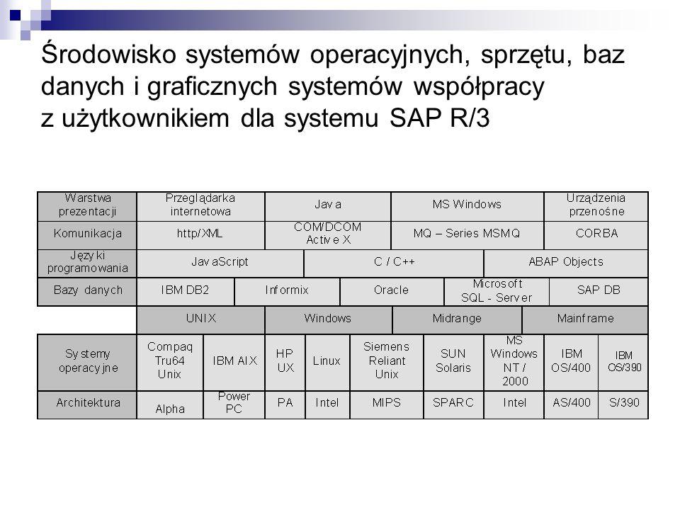 Środowisko systemów operacyjnych, sprzętu, baz danych i graficznych systemów współpracy z użytkownikiem dla systemu SAP R/3
