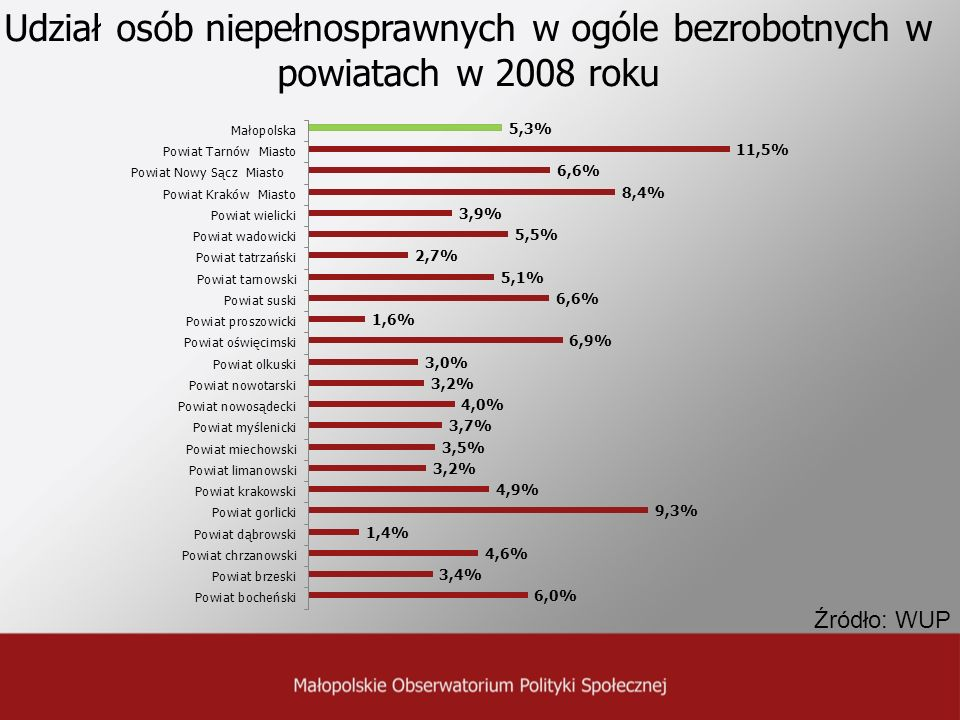 Udział osób niepełnosprawnych w ogóle bezrobotnych w powiatach w 2008 roku