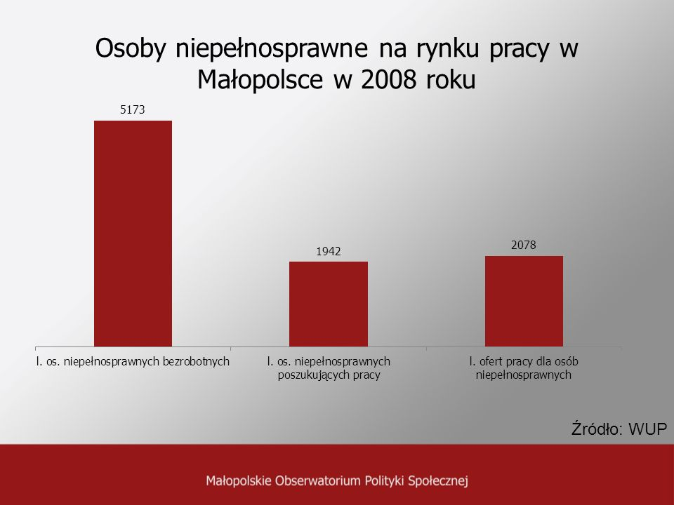 Osoby niepełnosprawne na rynku pracy w Małopolsce w 2008 roku