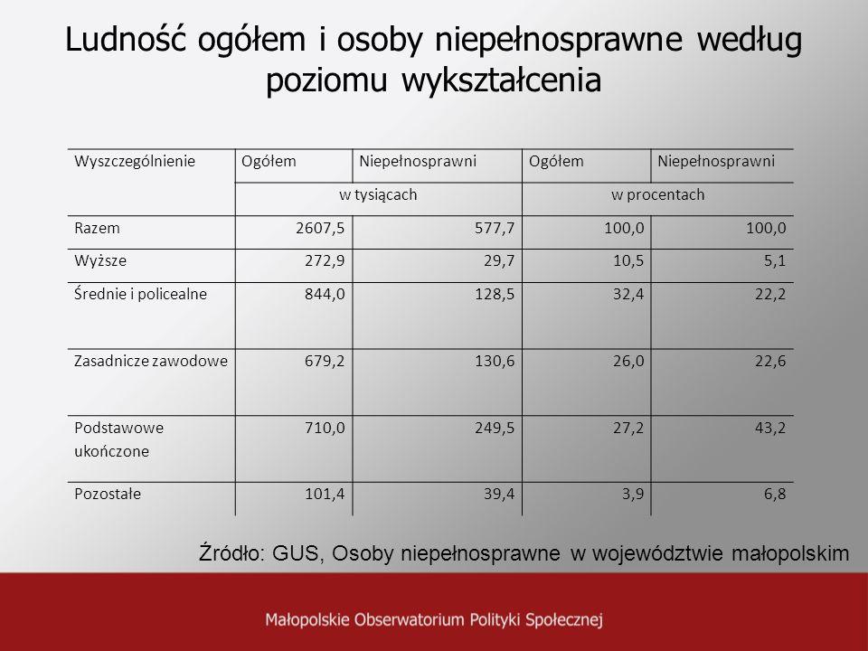 Ludność ogółem i osoby niepełnosprawne według poziomu wykształcenia
