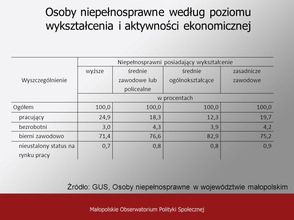 Osoby niepełnosprawne według poziomu wykształcenia i aktywności ekonomicznej
