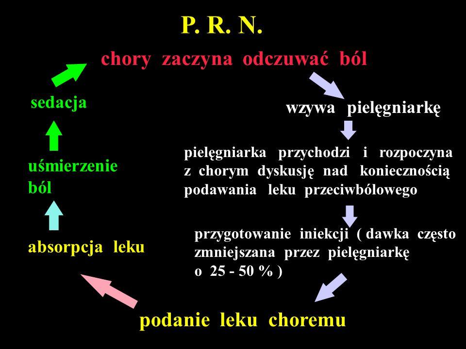 P. R. N. chory zaczyna odczuwać ból podanie leku choremu sedacja