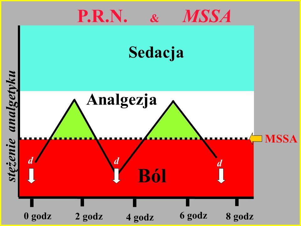 Ból P.R.N. & MSSA Sedacja Analgezja stężenie analgetyku MSSA 0 godz