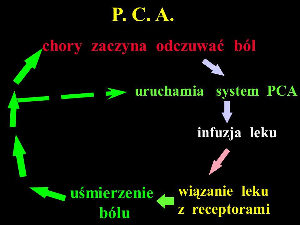 P. C. A. chory zaczyna odczuwać ból uśmierzenie bólu