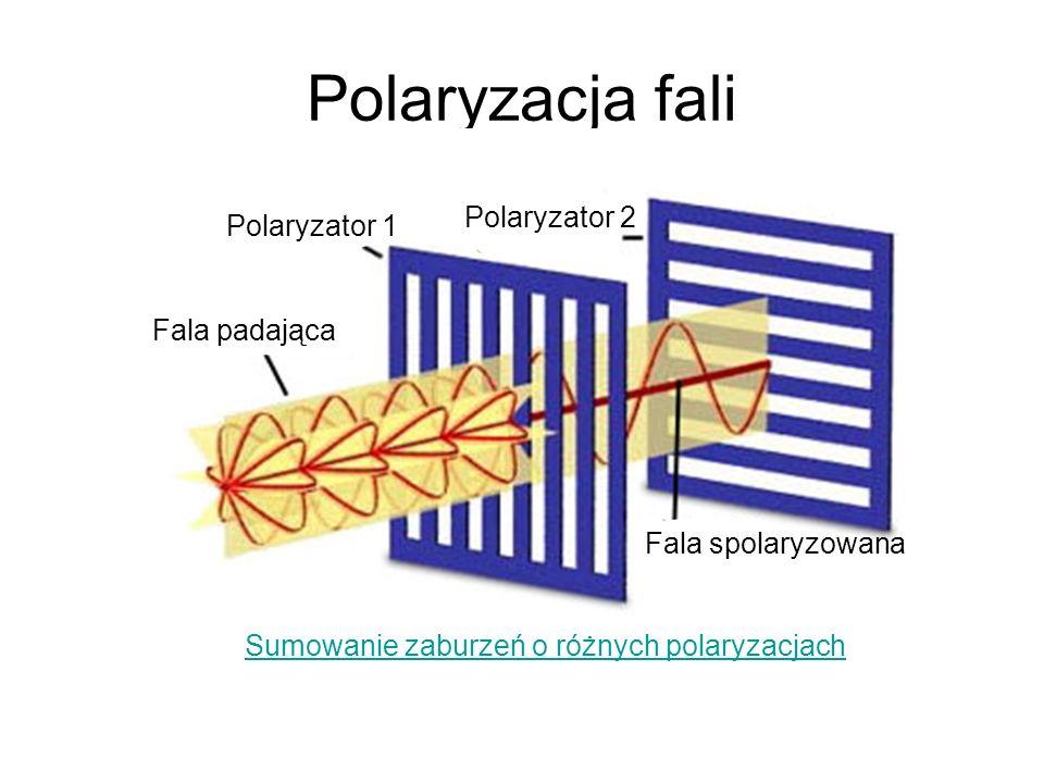 Polaryzacja fali Polaryzator 2 Polaryzator 1 Fala padająca