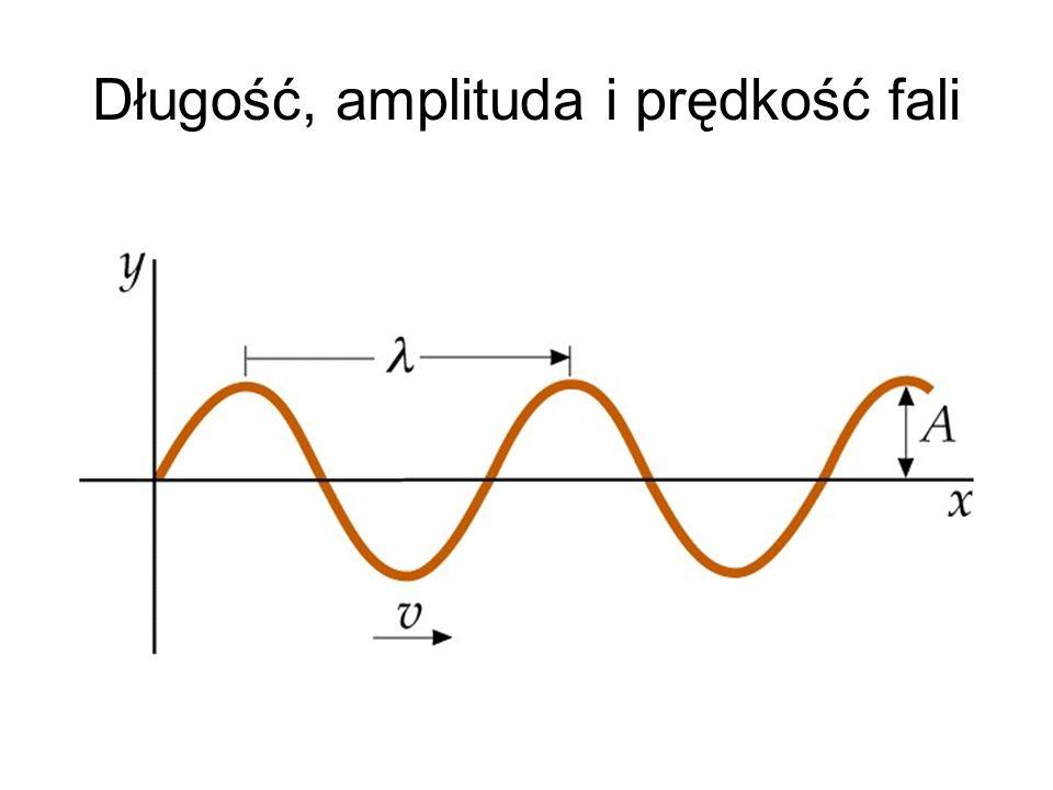 Długość, amplituda i prędkość fali