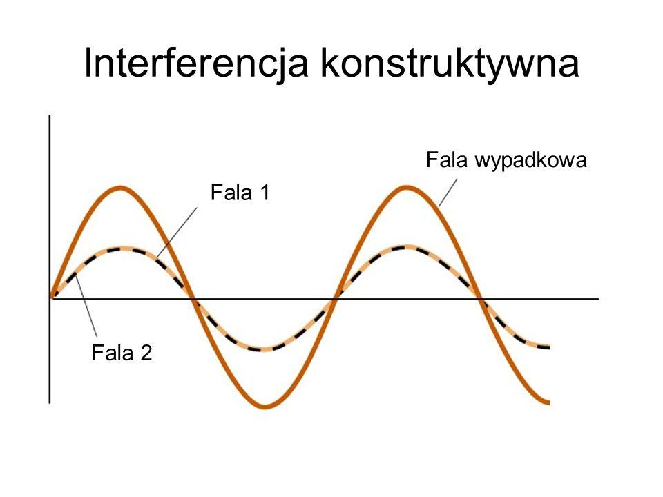 Interferencja konstruktywna
