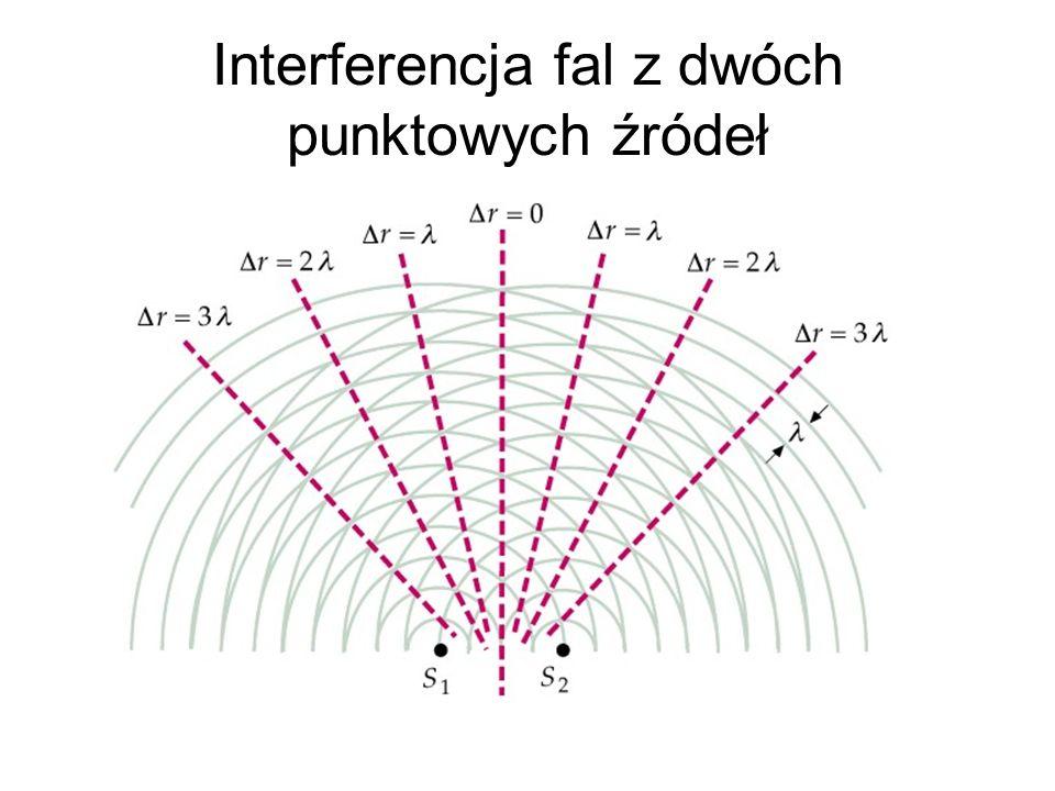 Interferencja fal z dwóch punktowych źródeł