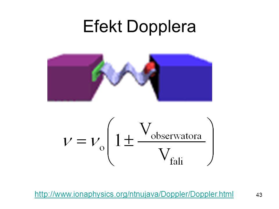 Efekt Dopplera http://www.ionaphysics.org/ntnujava/Doppler/Doppler.html