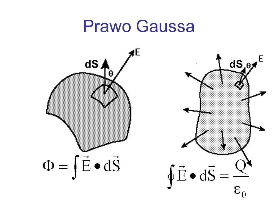 Prawo Gaussa dS