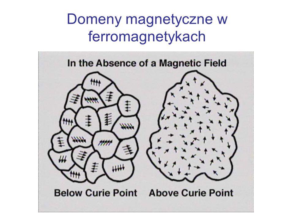 Domeny magnetyczne w ferromagnetykach