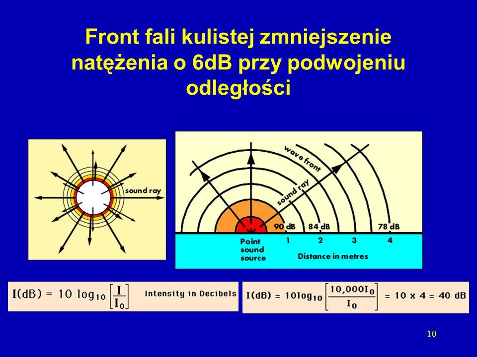 Front fali kulistej zmniejszenie natężenia o 6dB przy podwojeniu odległości