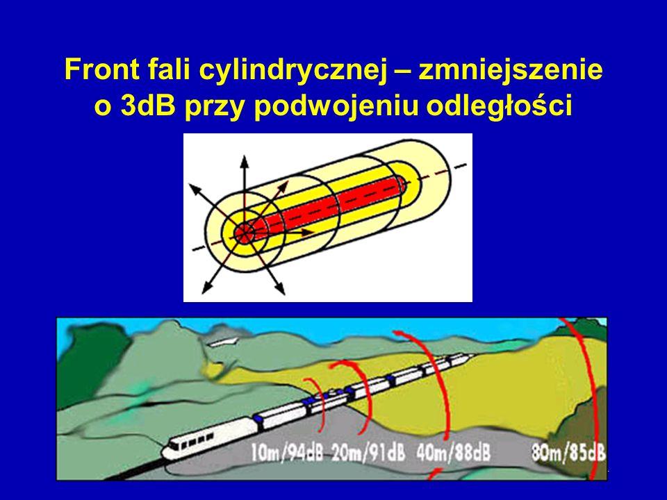 Front fali cylindrycznej – zmniejszenie o 3dB przy podwojeniu odległości