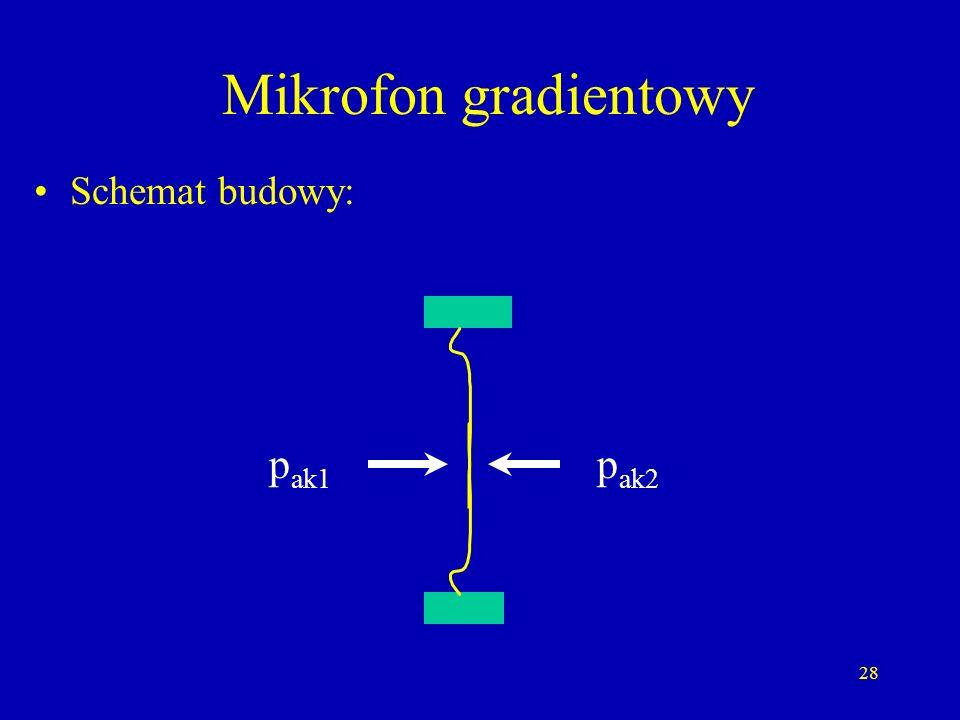 Mikrofon gradientowy Schemat budowy: pak1 pak2