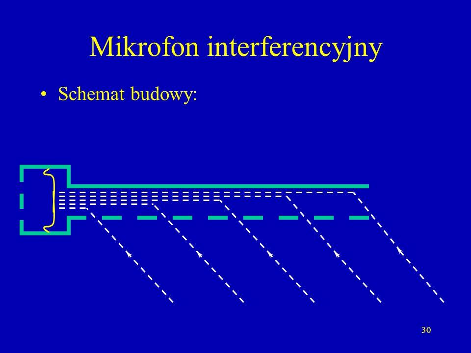 Mikrofon interferencyjny