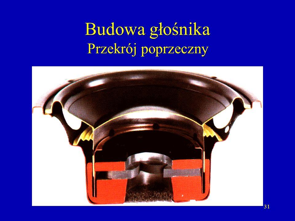 Budowa głośnika Przekrój poprzeczny