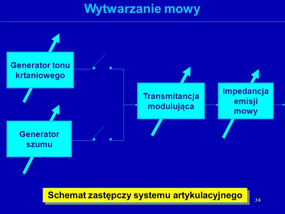 Wytwarzanie mowy Schemat zastępczy systemu artykulacyjnego