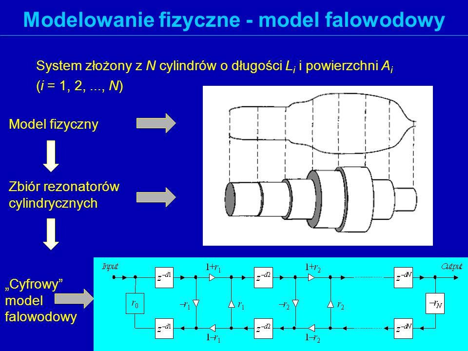 Modelowanie fizyczne - model falowodowy