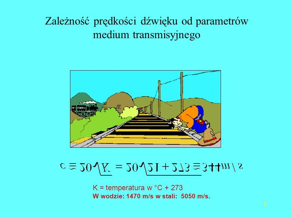 Zależność prędkości dźwięku od parametrów medium transmisyjnego