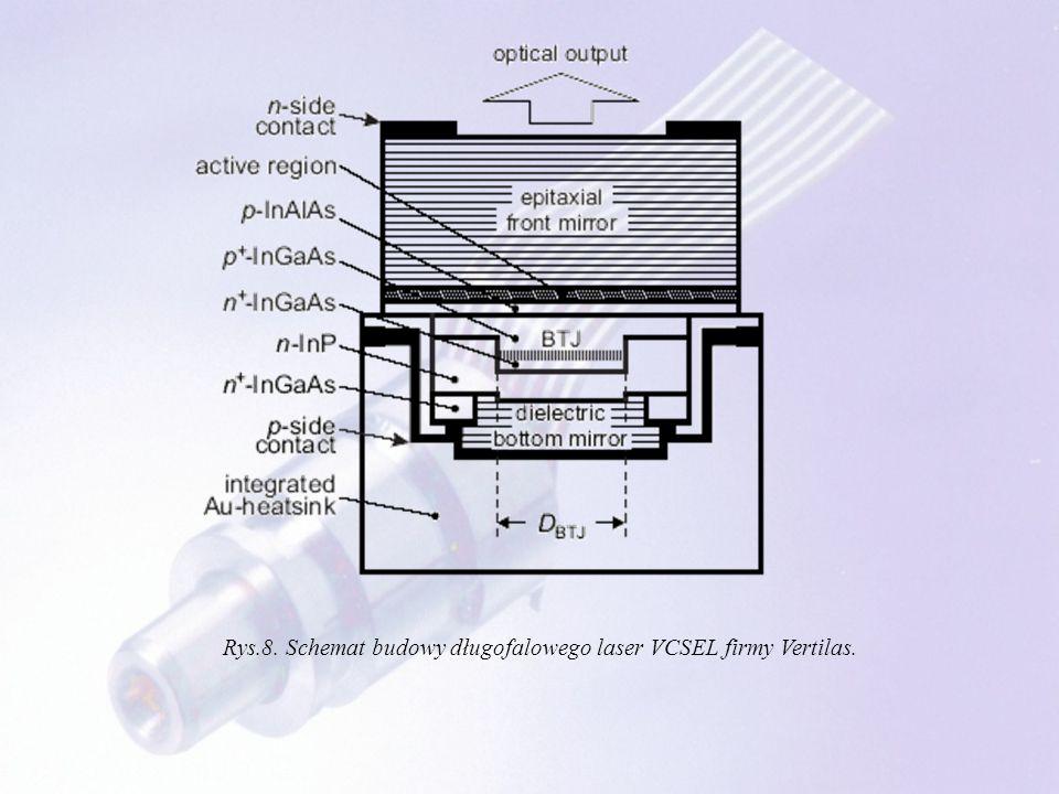 Rys.8. Schemat budowy długofalowego laser VCSEL firmy Vertilas.