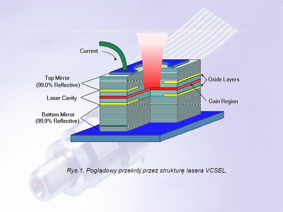 Rys.1. Poglądowy przekrój przez strukturę lasera VCSEL.