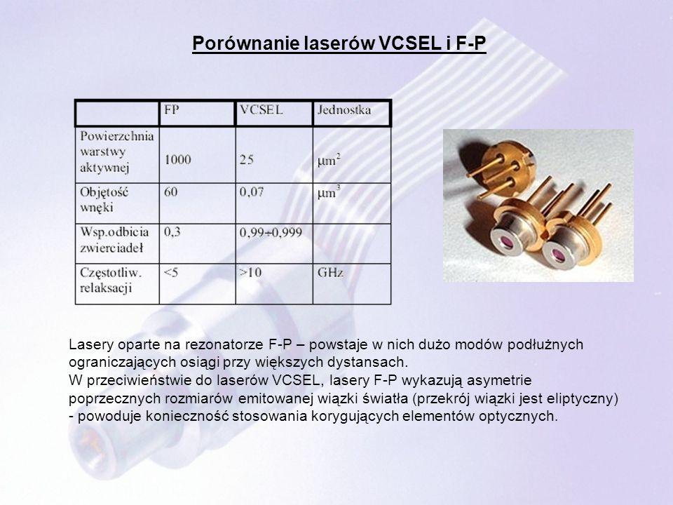Porównanie laserów VCSEL i F-P