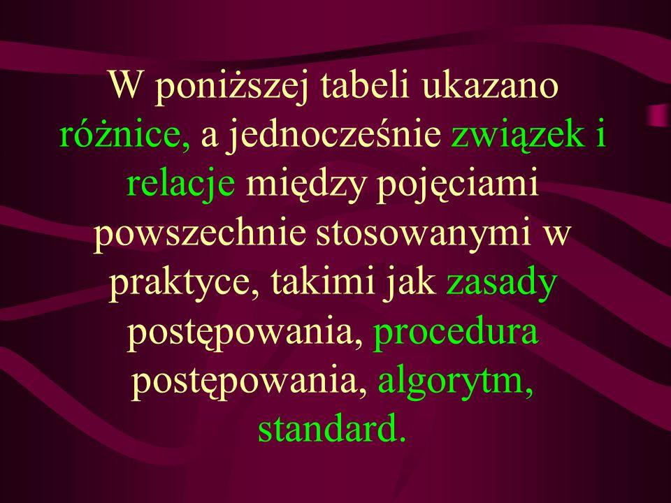 W poniższej tabeli ukazano różnice, a jednocześnie związek i relacje między pojęciami powszechnie stosowanymi w praktyce, takimi jak zasady postępowania, procedura postępowania, algorytm, standard.