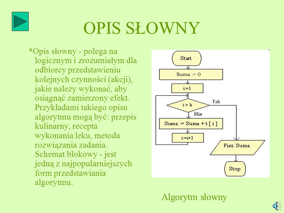 OPIS SŁOWNY Algorytm słowny
